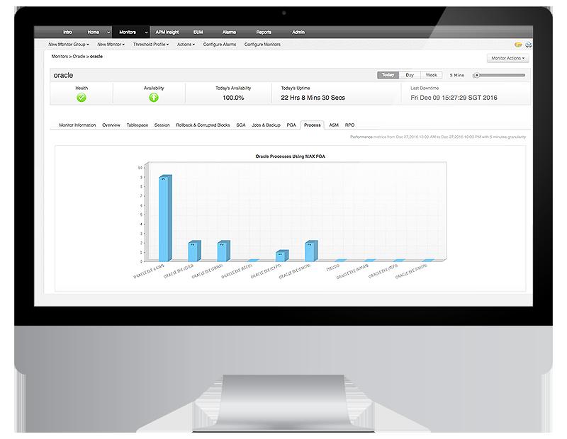 Controlla le prestazioni dei tuoi database